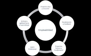 modelo empleo carrera desarrollo roberto luna